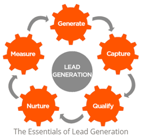 The essentials of Lead Generation