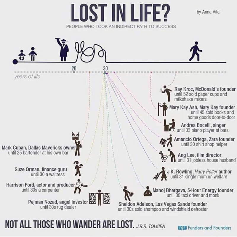 Not all those who are lost are lost!